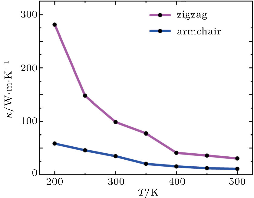 Directional mechanical and thermal properties of single