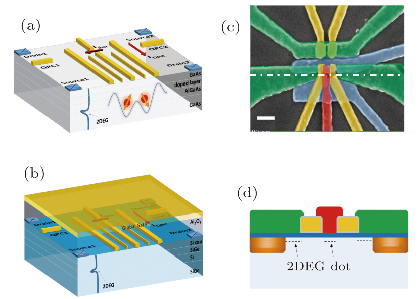 Qubits Based On Semiconductor Quantum Dots