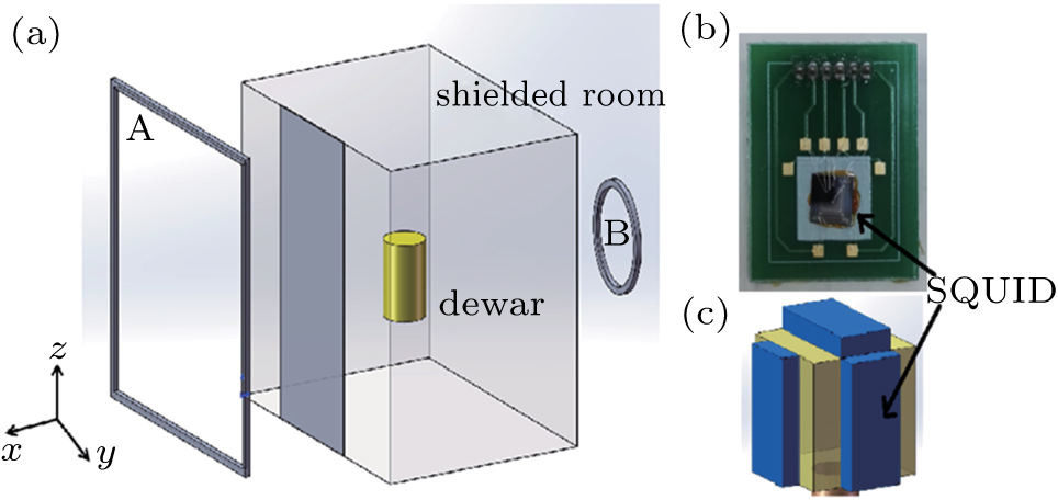 Performance study of aluminum shielded room for ultra-low