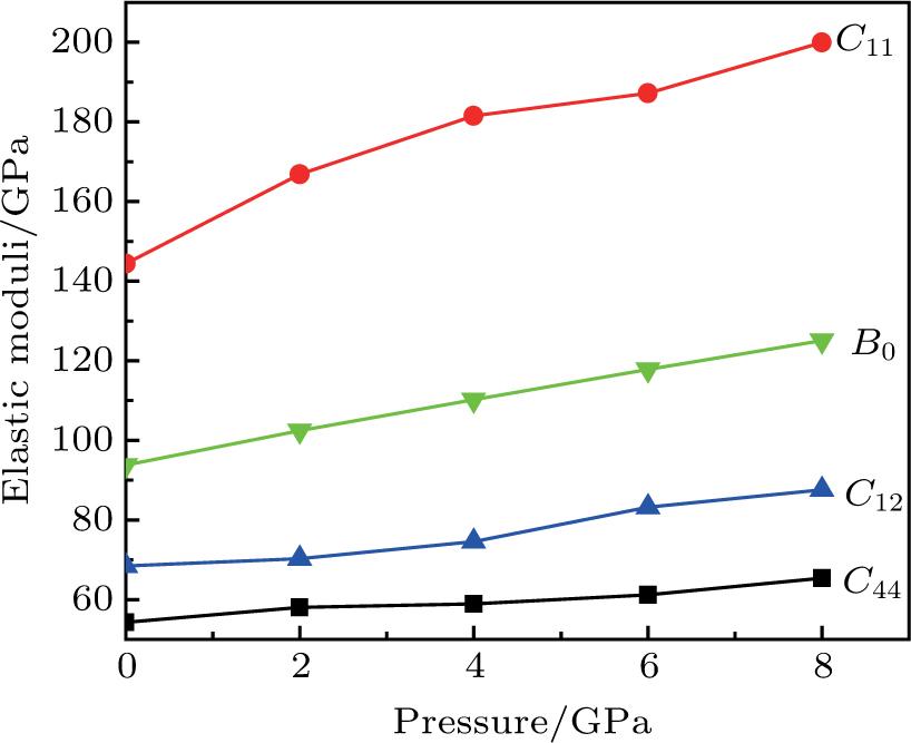 Structural, electronic, elastic, and thermal properties of