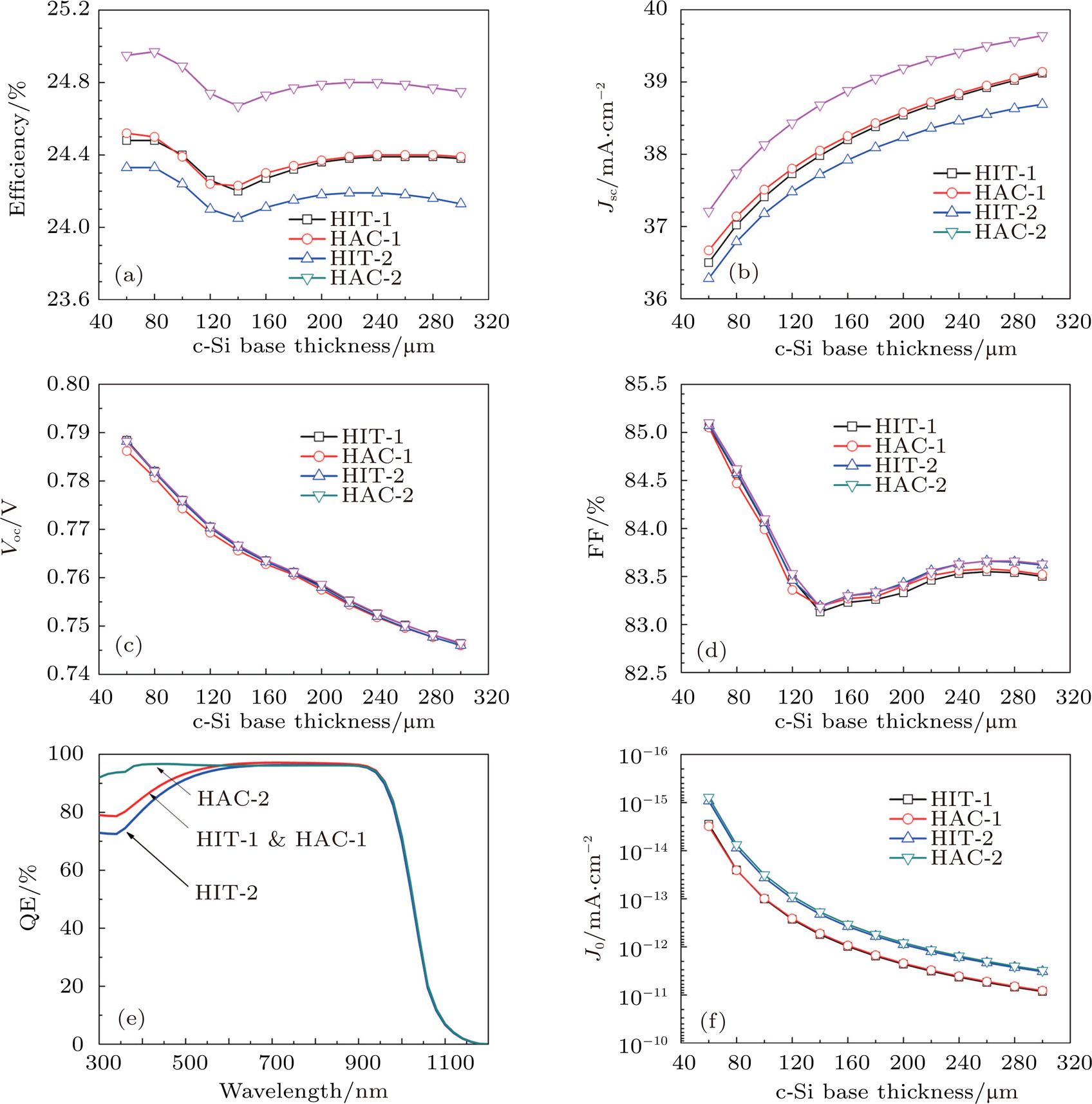 Simulation And Experimental Study Of A Novel Bifacial Structure Open Circuit Short Viewdownloadnew Window