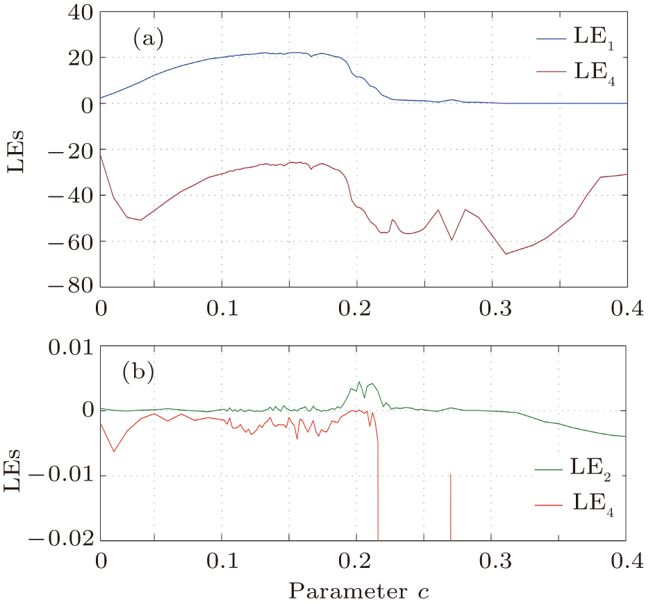 A new four-dimensional chaotic system with first Lyapunov