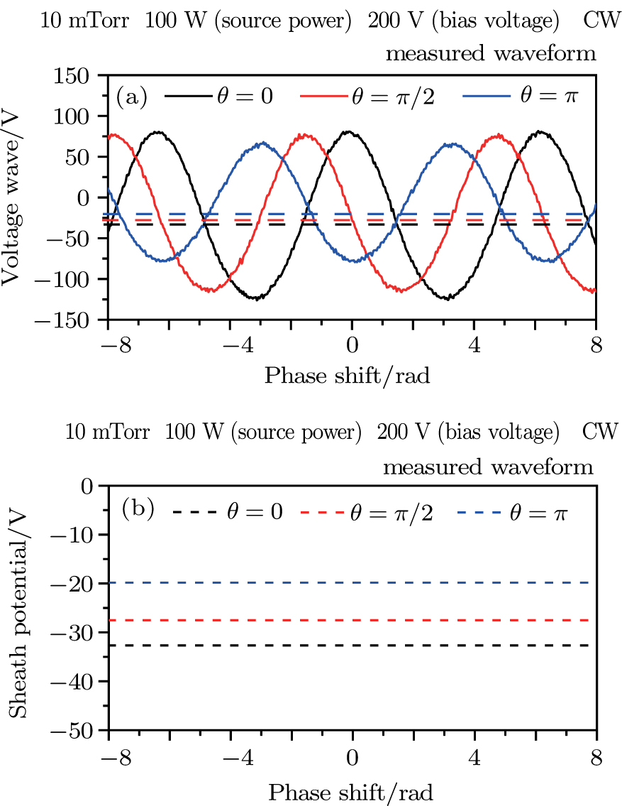 Phase Shift Effects Of Radio Frequency Bias On Ion Energy Basic Oscillator 1khz Viewdownloadnew Window