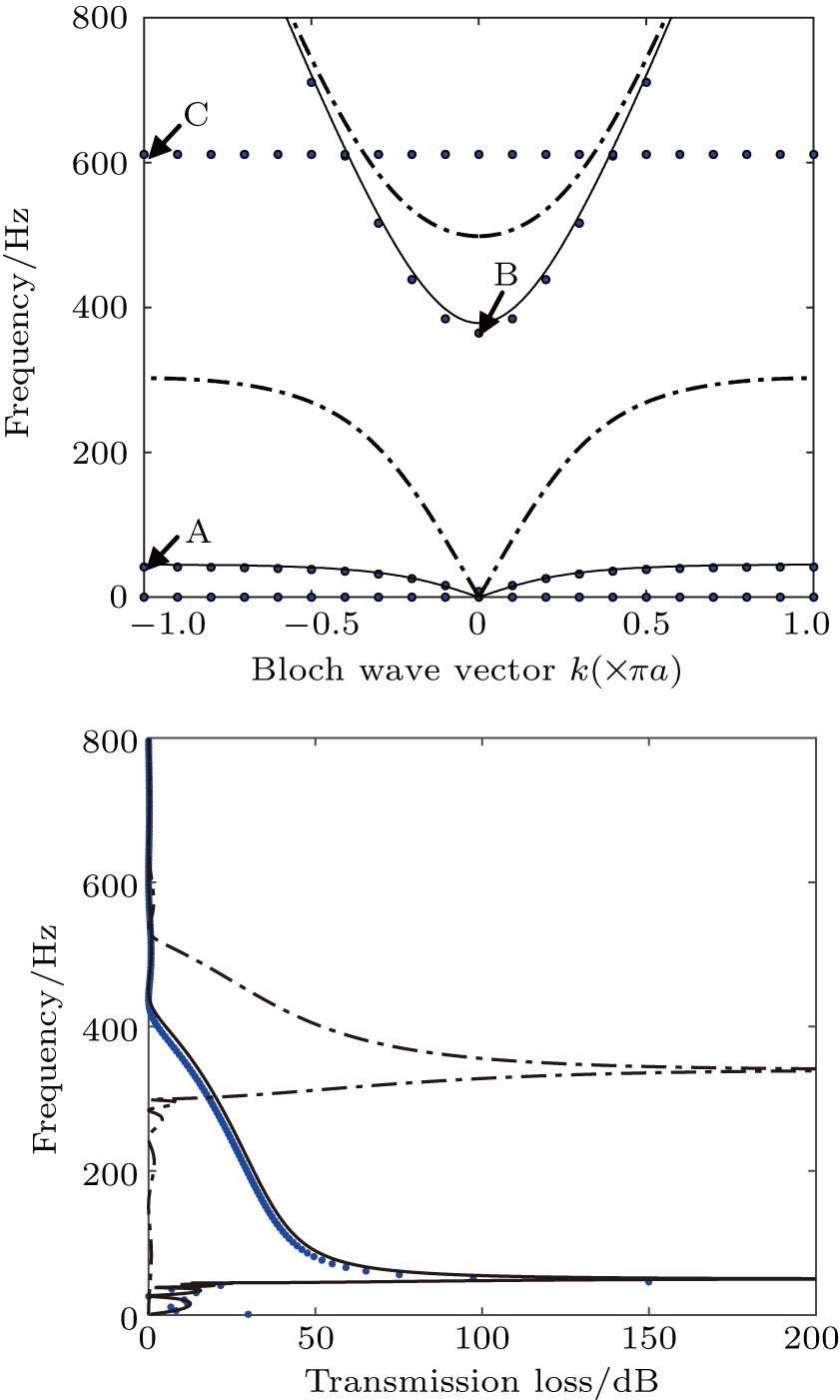 Propagation of acoustic waves in a fluid-filled pipe with periodic
