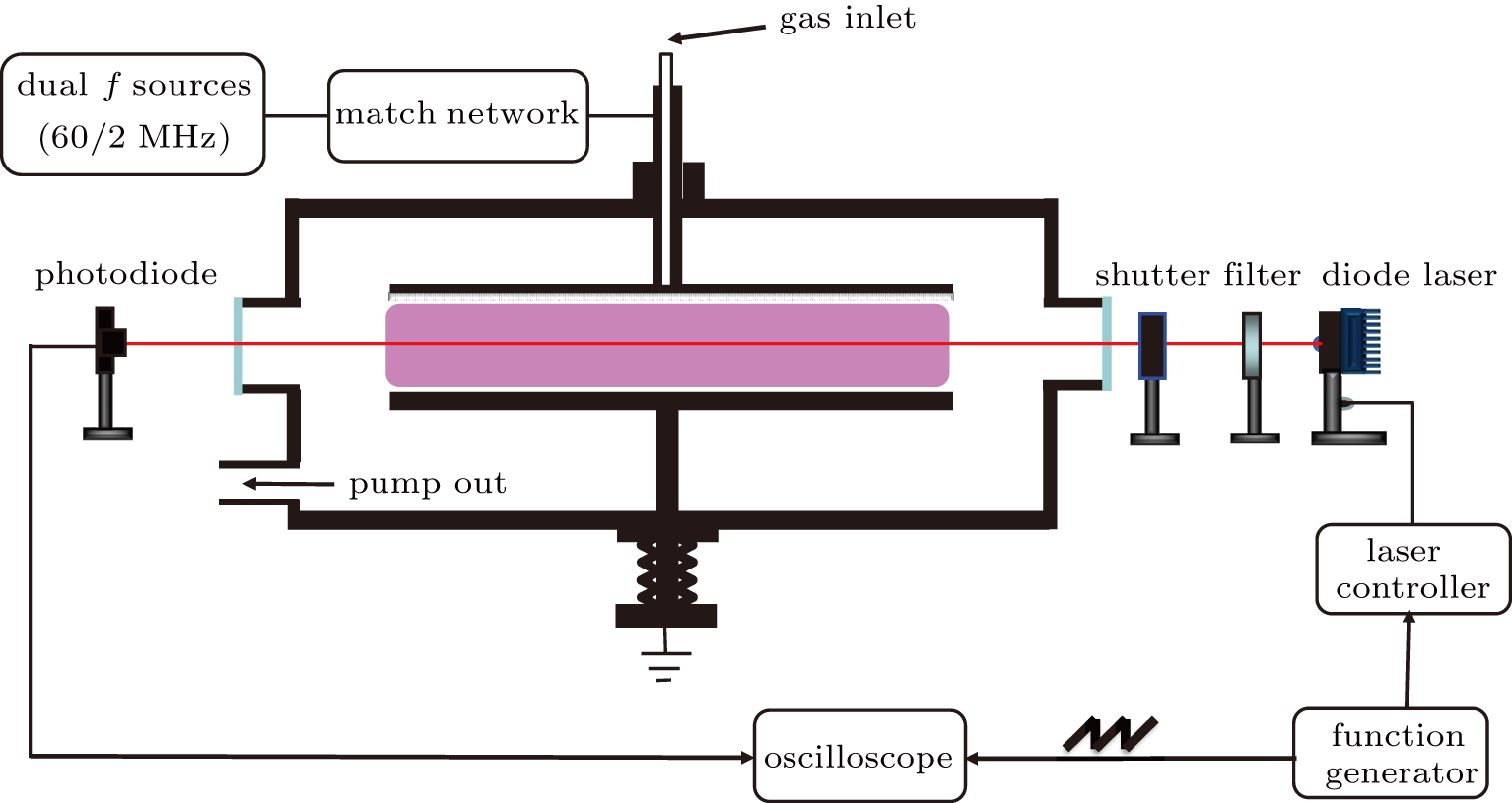 Measurements Of Argon Metastable Density Using The Tunable Diode Laser Driver Circuit Color Online Schematic Df Capacitively Coupled Plasma Reactor Equipped With Absorption Spectroscopy Tdlas Diagnostic