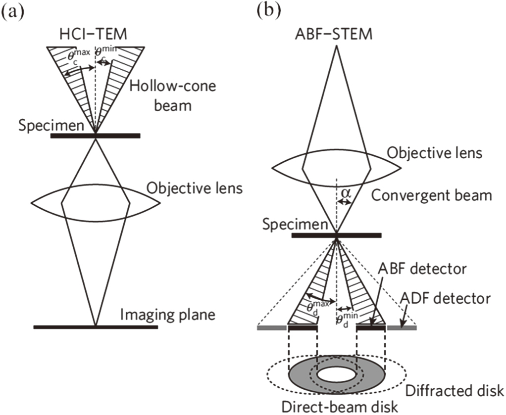 Scanning transmission electron microscopy a review of high angle scanning transmission electron microscopy a review of high angle annular dark field and annular bright field imaging and applications in lithium ion ccuart Gallery