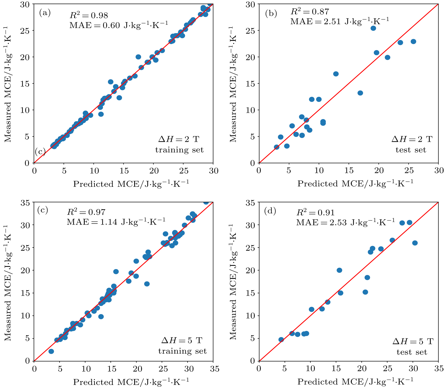 Machine learning technique for prediction of magnetocaloric effect