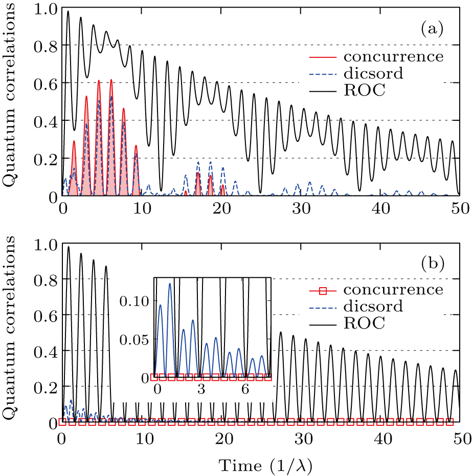 Robustness of coherence between two quantum dots mediated by