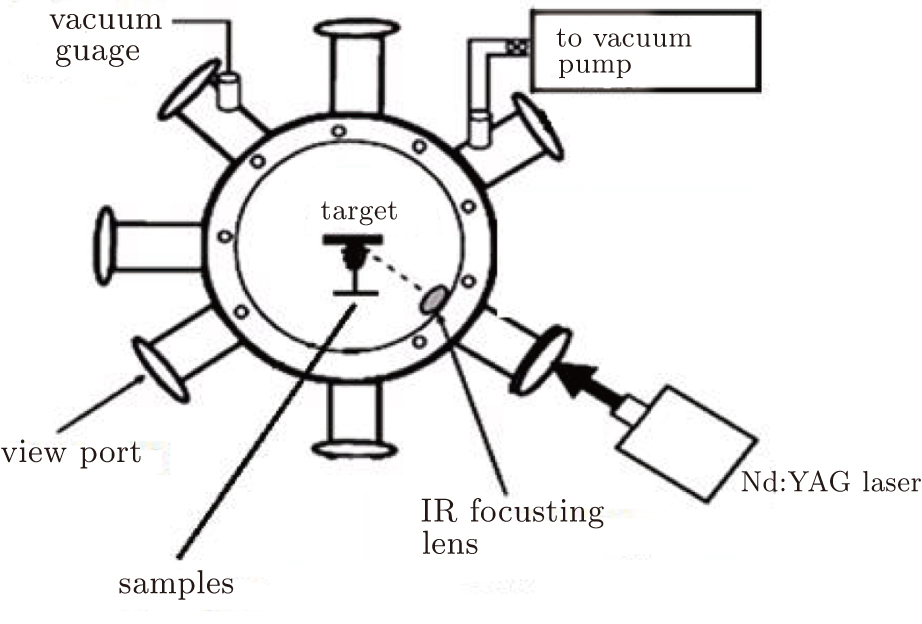 Characterization Of Ion Irradiated Silicon Surfaces Ablated By Laser
