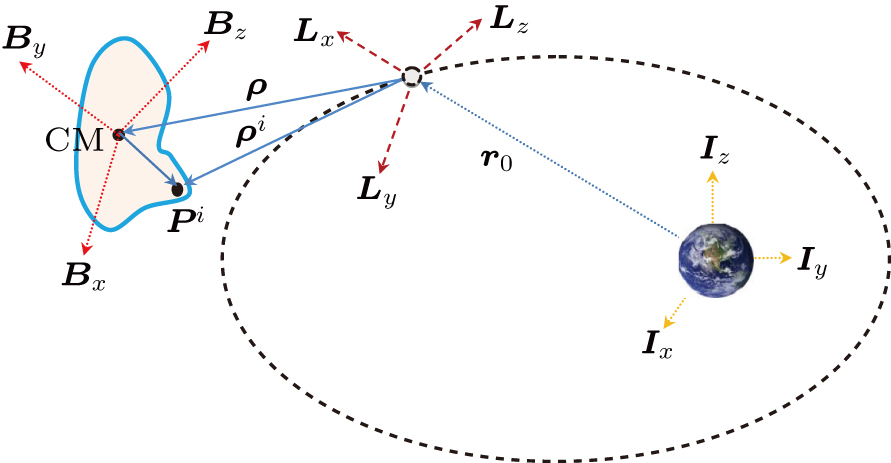 Nonlinear suboptimal tracking control of spacecraft approaching a ...