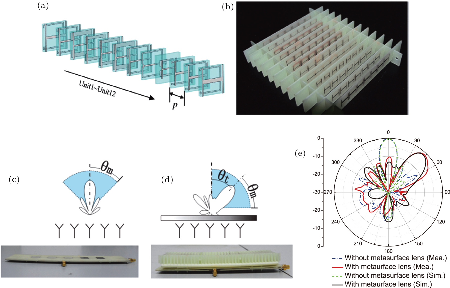 Metamaterials and metasurfaces for designing metadevices