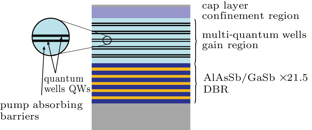 High quality 2-μm GaSb-based optically pumped semiconductor