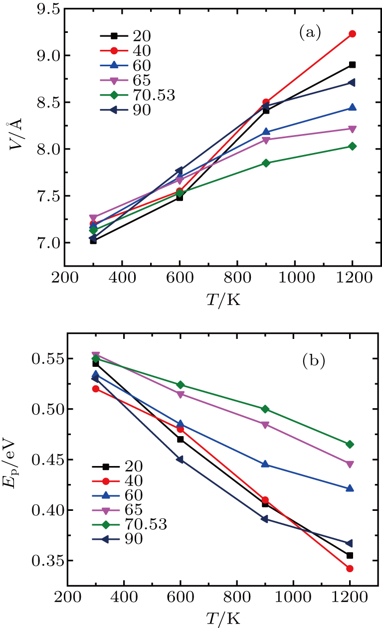 Nucleation and growth of helium bubble at (110) twist grain